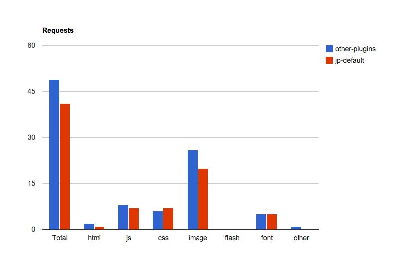 Benchmarks Indicate Jetpack Doesnt Negatively Impact Site Loading