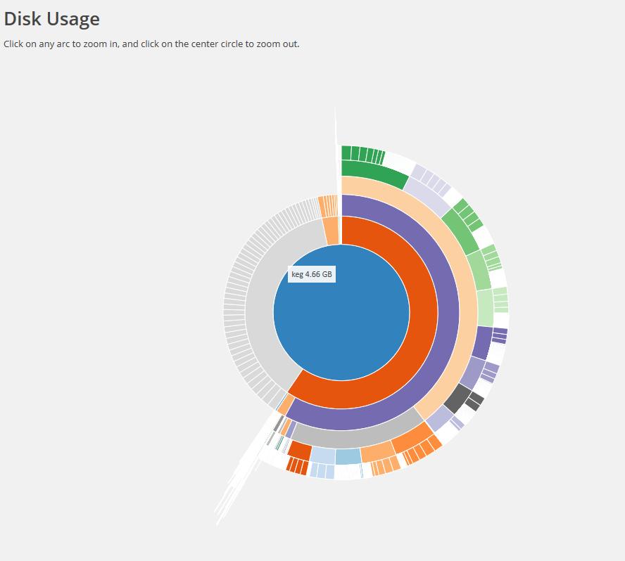 Suburst Disk Usage