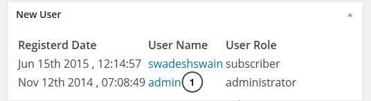 New Registered User Widget