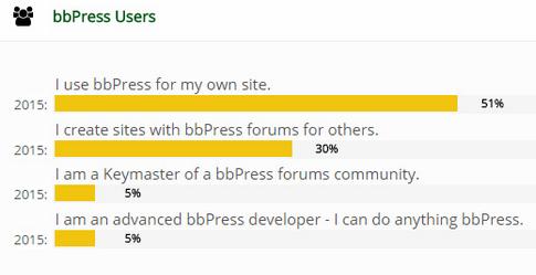bbPress 2015 Survey Users