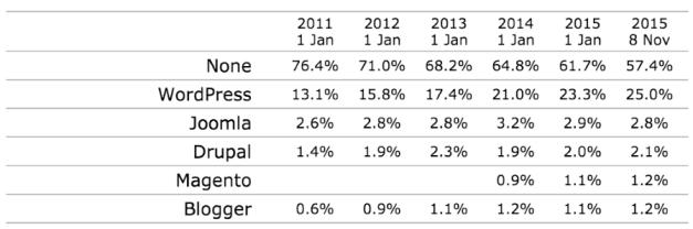 WordPress' Growth