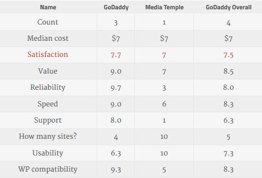 GoDaddy 2016 Survey Results