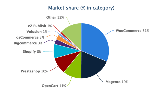 woocommerce-marketshare