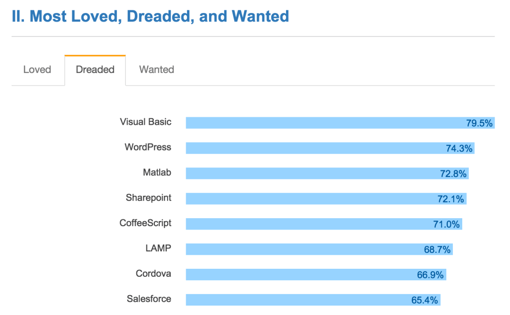 most-dreaded