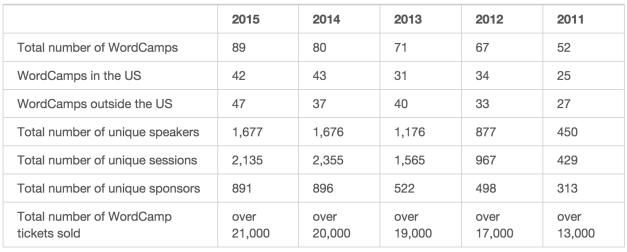 wordcamps-2015-data
