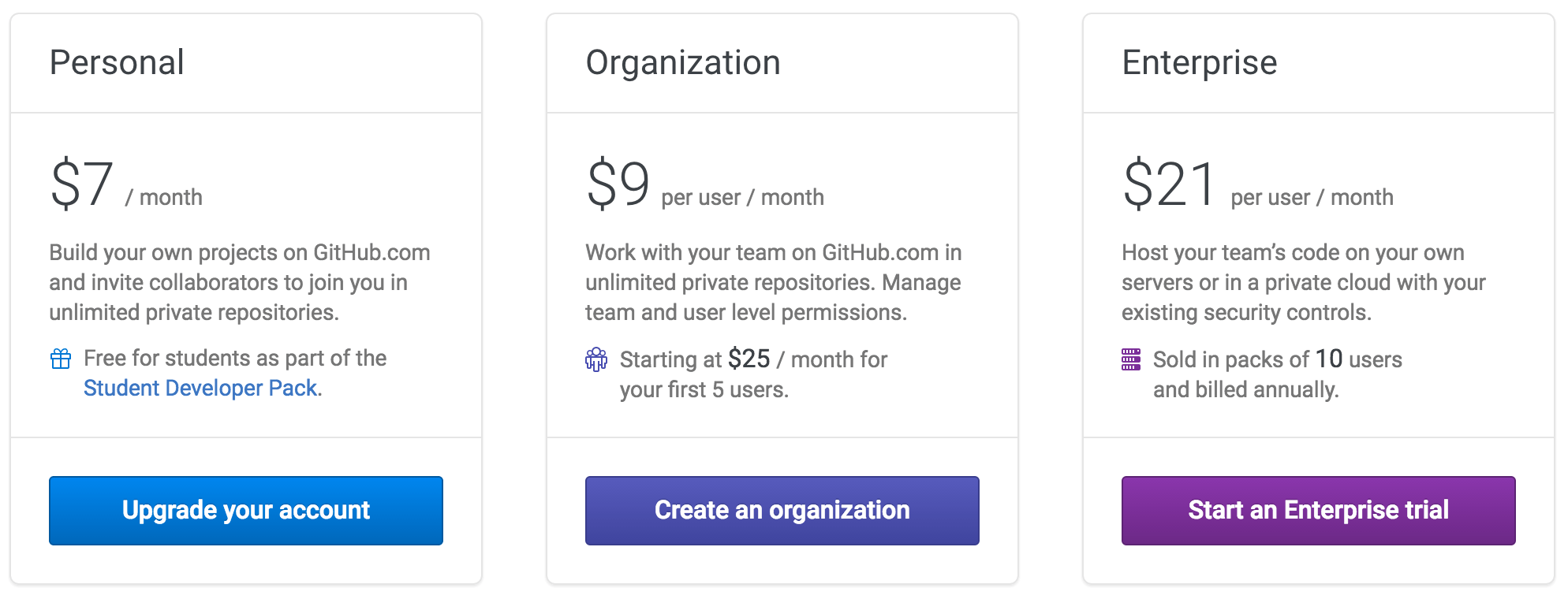 GitHub Introduces Unlimited Private Repositories. Hikes Prices for Organizations – WordPress Tavern