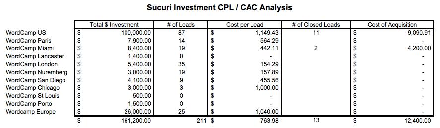 Sucuri Investment CPL/CAC Analysis
