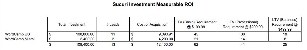 Sucuri Investment Measurable ROI