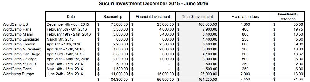 Sucuri WordCamp Investments Dec. 2015 - June 2016