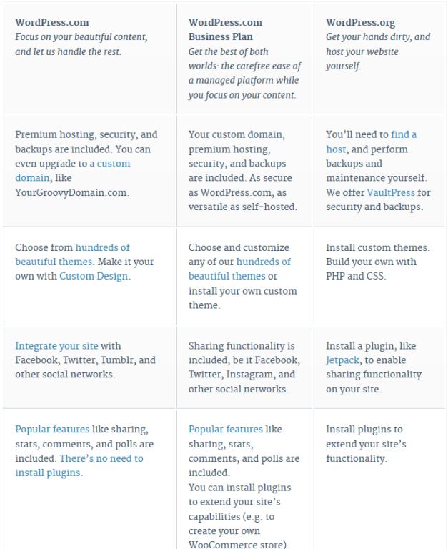WordPress.com Comparison Chart