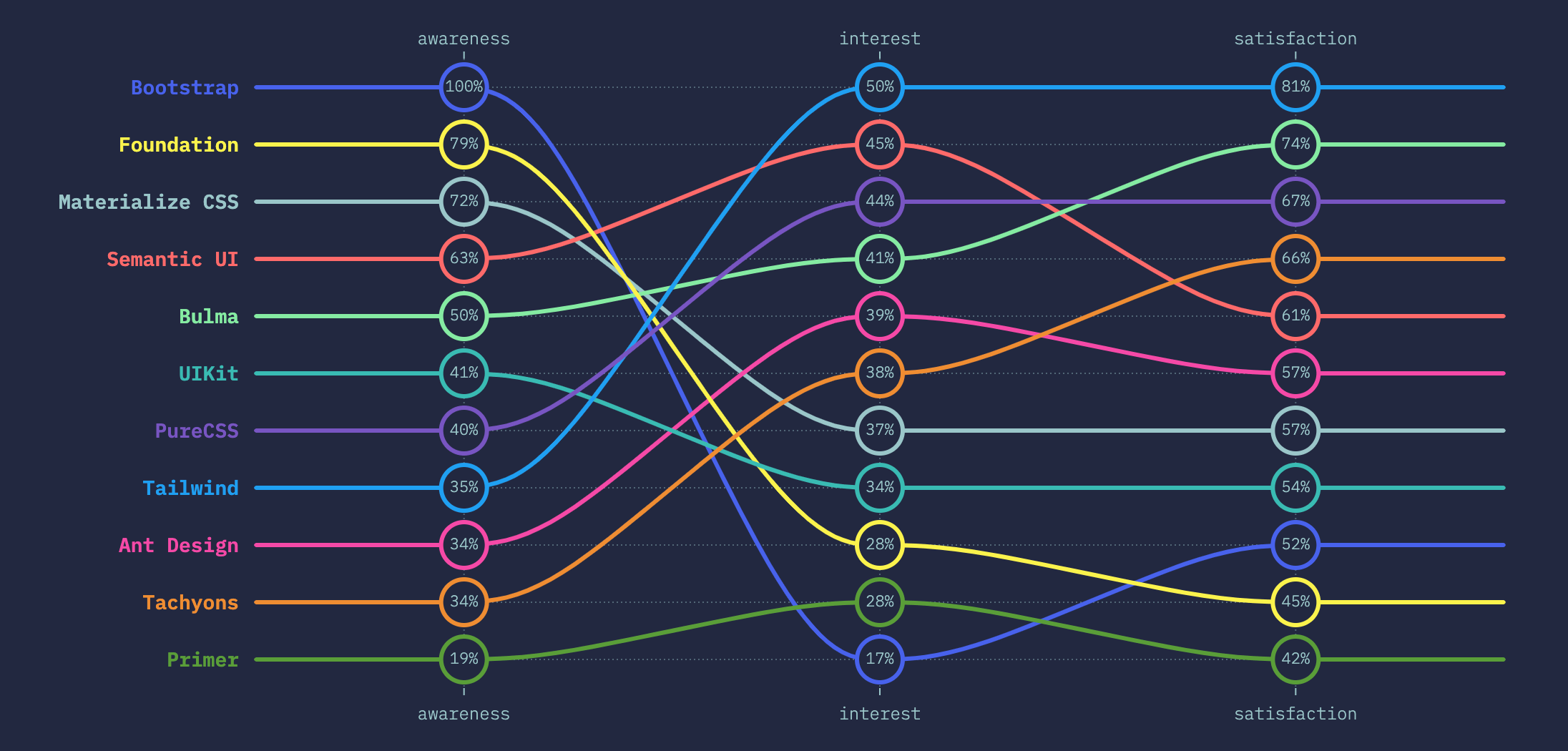 State of CSS 2019 Survey Results: Top Frameworks Rank Low in