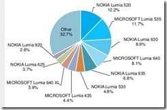 lumia-520-a1-620x406[1]