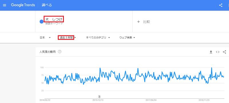 alt=Googleトレンド 検索結果