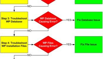 WordPress Troubleshooting Process