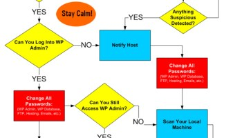 WordPress Site Hacked - Immediate Action Steps Flowchart
