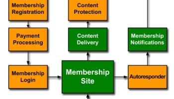 Membership Site Processes