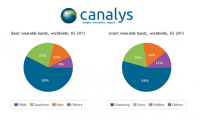 Canalys: Wearables To Become 'Key Consumer Technology' In ...