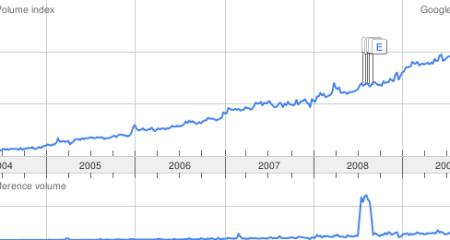Trends for WordPress