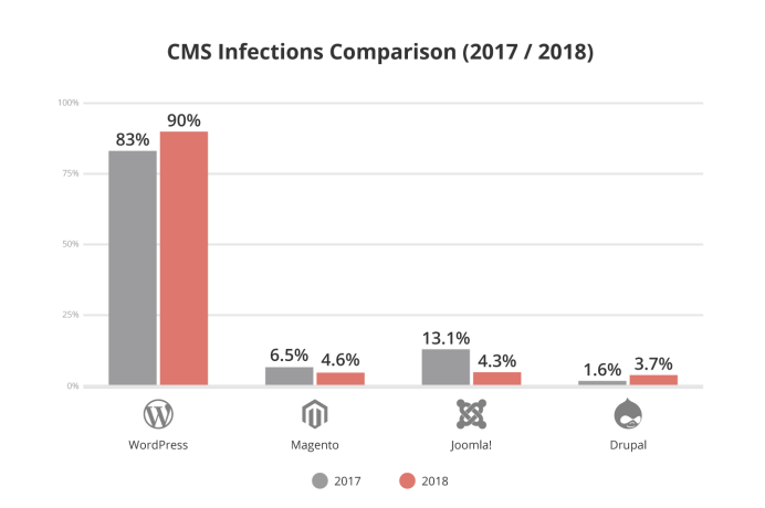 CMS Infection Comparision (2017 - 2018)