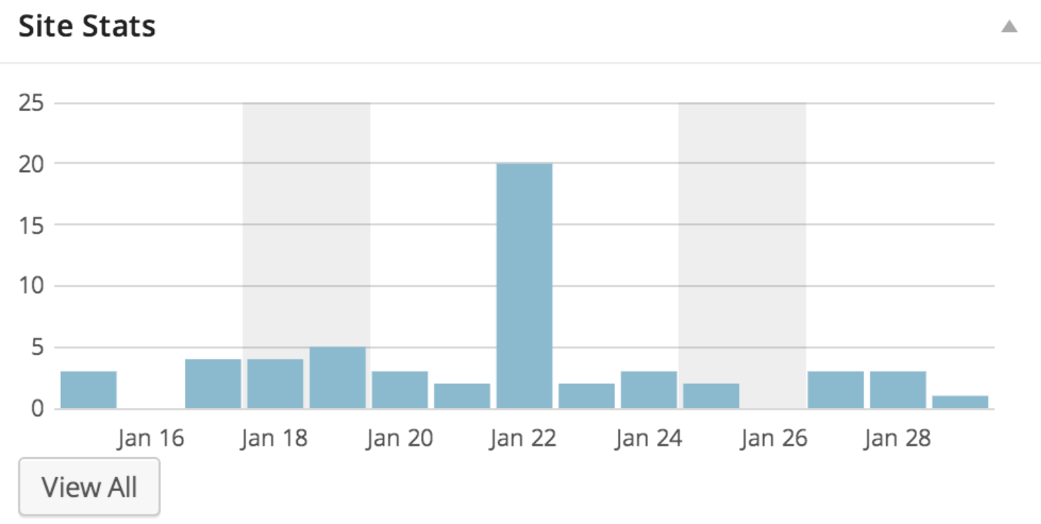 Statistics from Google Analytics.