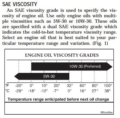 Sae 30 Oil Viscosity At 60 F