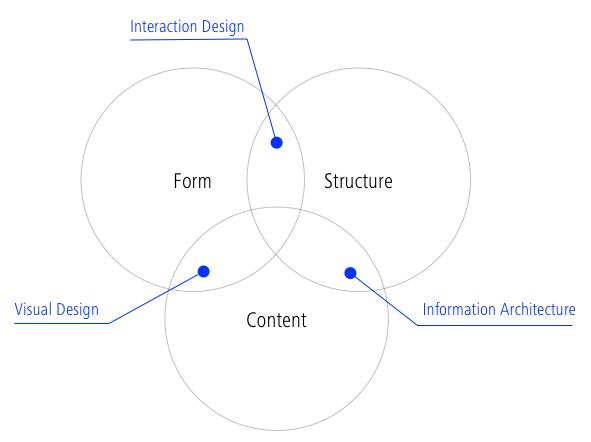 3 components of good web design
