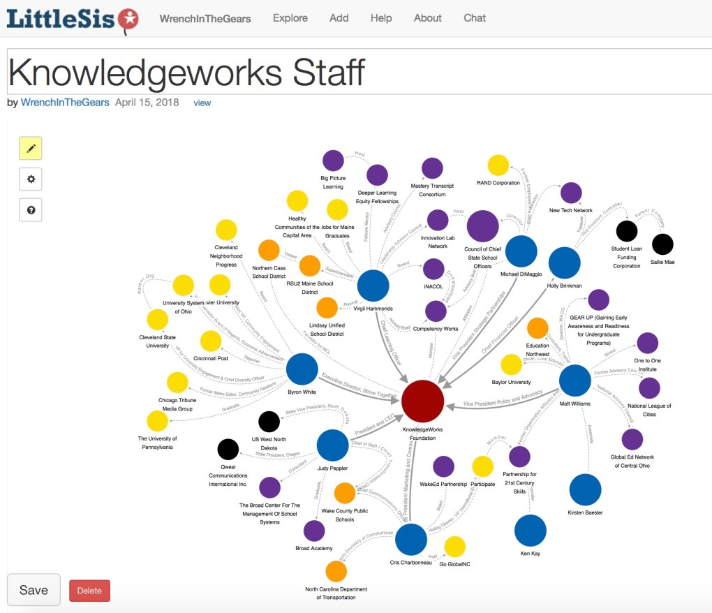 Knowledgeworks Staff