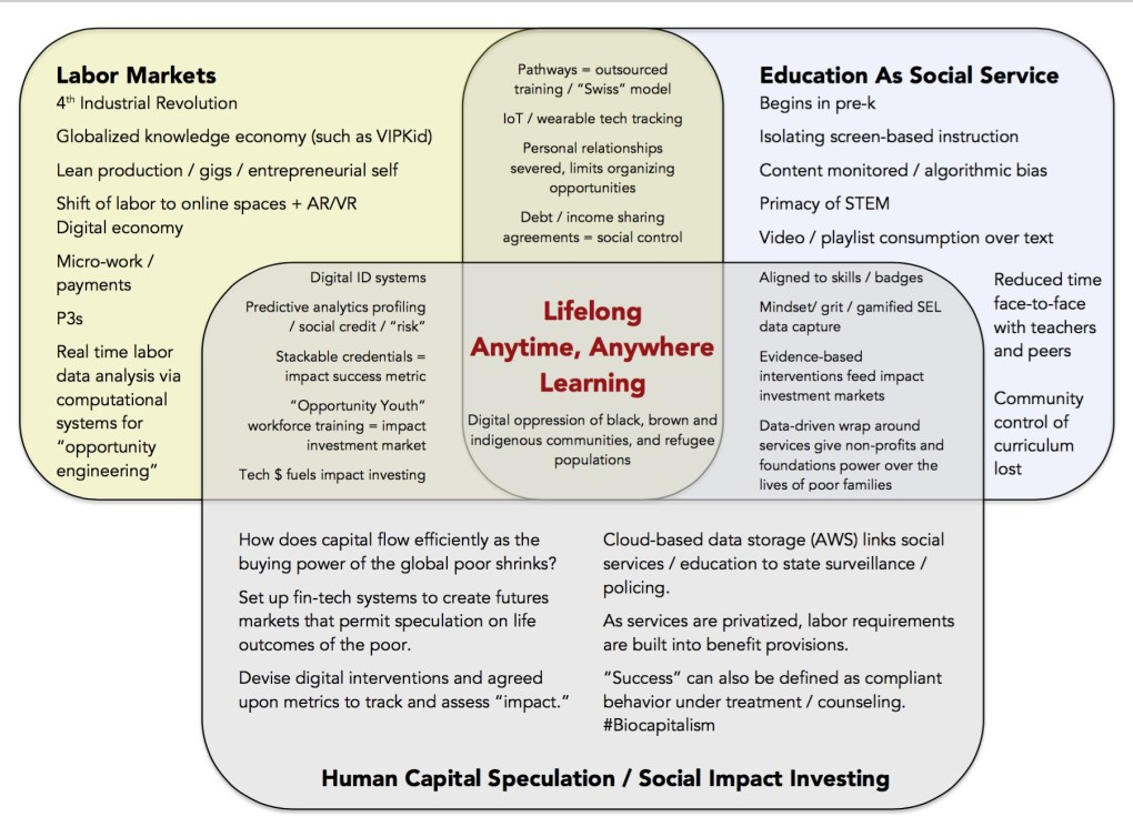 lifelong learning biocapitalism-2
