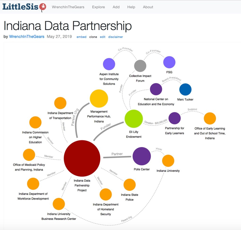 Indiana Data Partnership