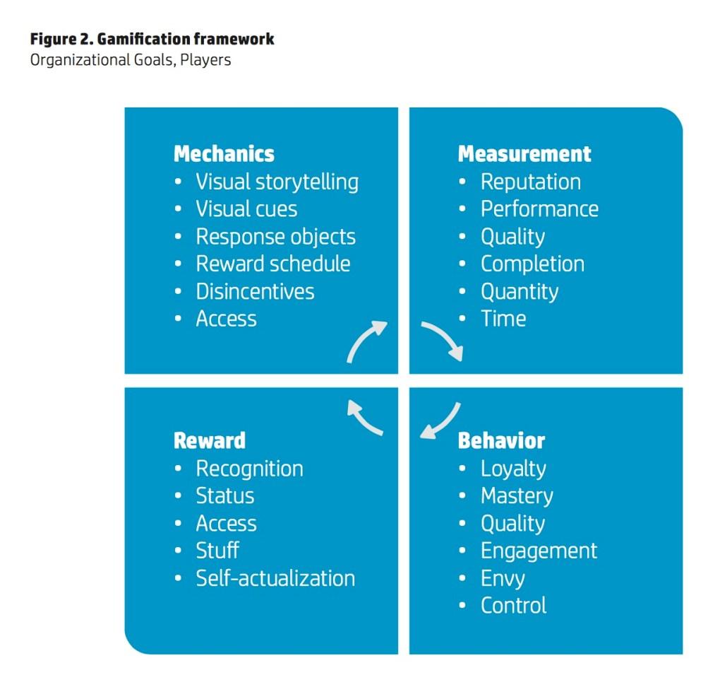 Gamification HP Chart