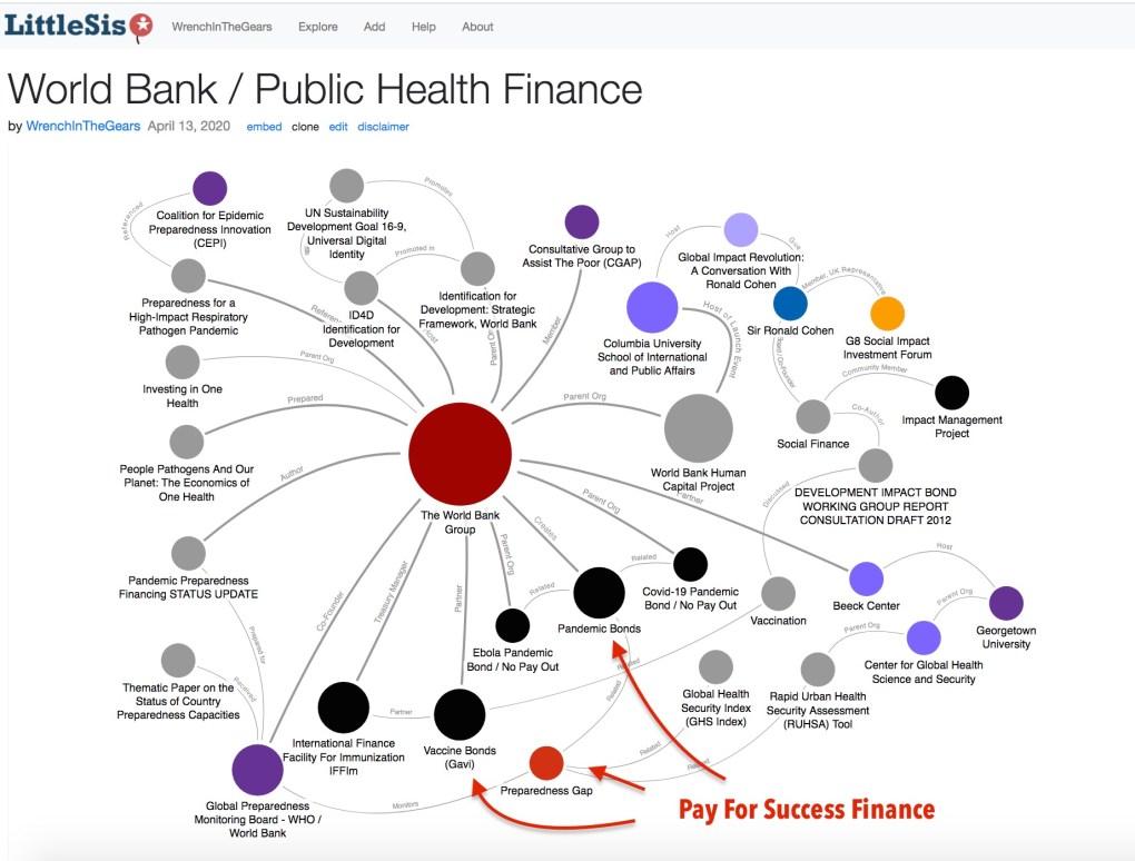 World Bank Public Health 3