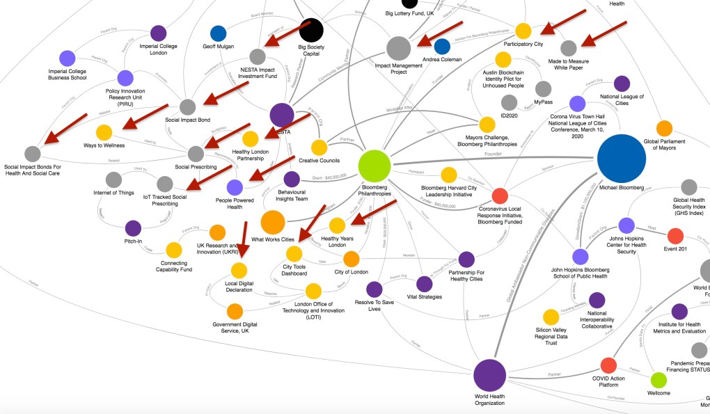 IoT Tracked Social Prescribing