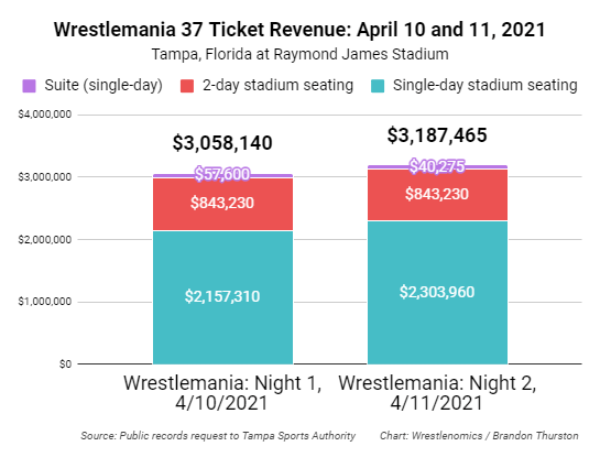 Night 1 drew $3,058,140 in ticket revenue ($57,600 from suites, $843,230 from 2-day stadium seating, and $2,157,310 from single-day stadium seating). Night 2 drew $3,187,465 ($40,275 from suites, $843,230 from 2-day stadium seating, and $2,303,960 from single-day stadium seating).