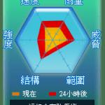 颱風戰鬥指數小貼紙