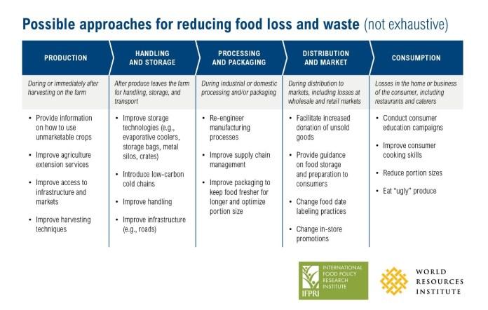 Indonesia Food Waste Food Loss Index