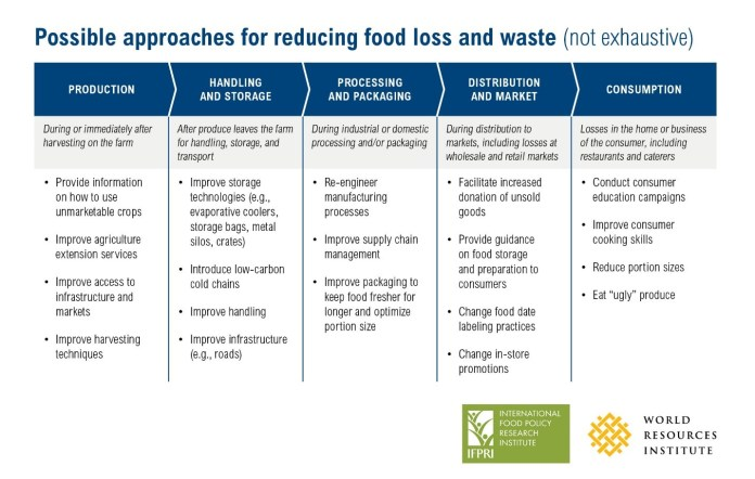 3 Steps For Tackling Food Loss And Waste Wri Indonesia