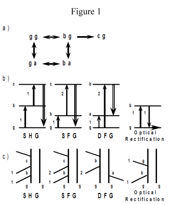 Second Harmonic Generation (SHG), Sum Frequency Generation