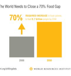 we need to close a big food gap  [ 2054 x 1863 Pixel ]