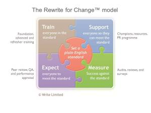Image, Rewrite for Change model for plain English culture change.
