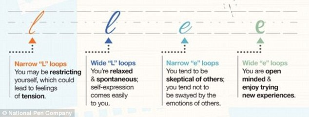 Loops in handwriting