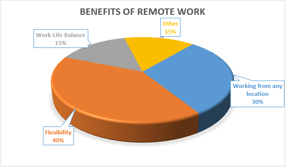 benefits-of-remote-work-pie chart