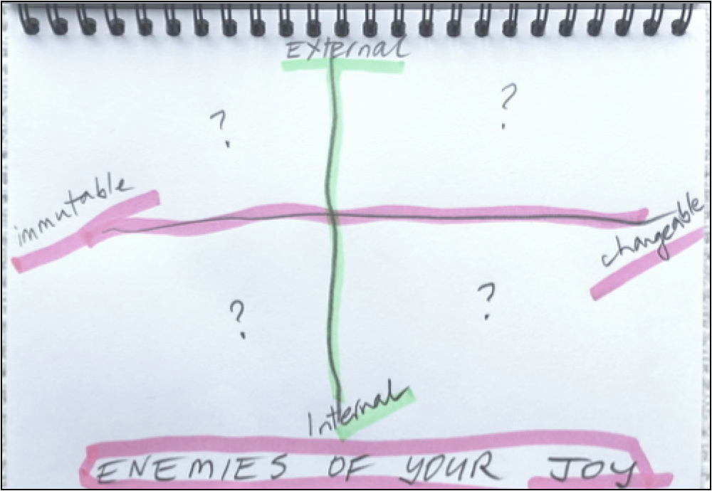 Chart for the factors that kill your joy as a writer