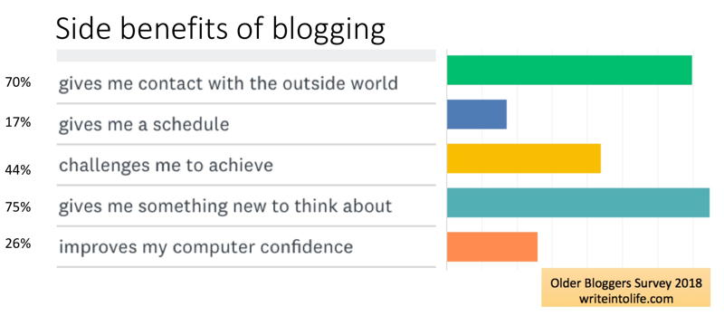 side-benefits-of-blogging