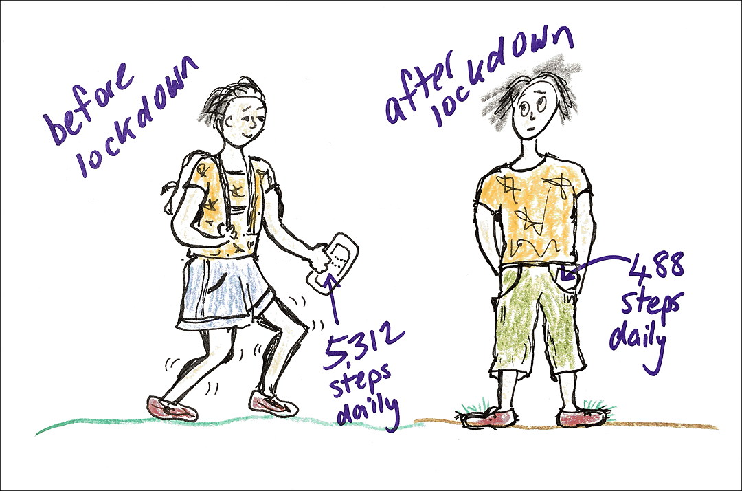 woman before lockdown doing 5,312 steps daily and after lockdown doing 488 steps. Drawing.