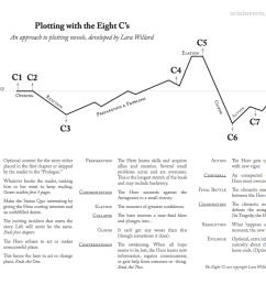 The 8 C's of Plotting: Worksheets – Lara Willard [ 808 x 1049 Pixel ]