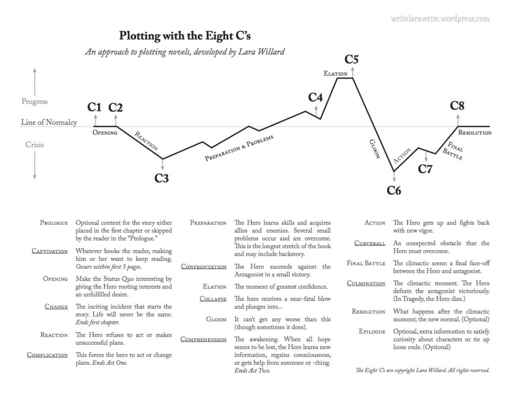 medium resolution of The 8 C's of Plotting: Worksheets – Lara Willard
