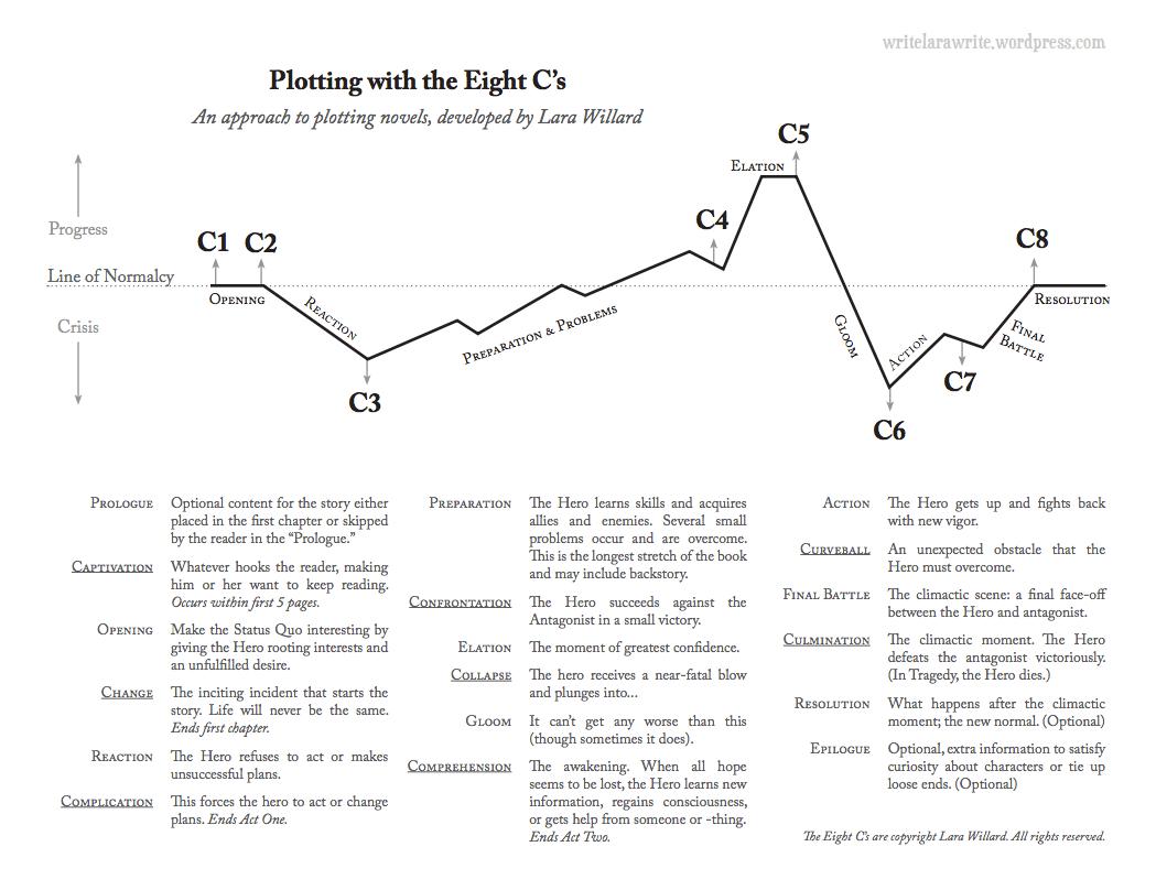 hight resolution of The 8 C's of Plotting: Worksheets – Lara Willard