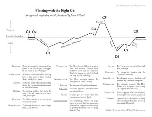 small resolution of The 8 C's of Plotting: Worksheets – Lara Willard