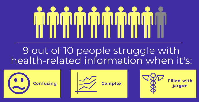 Nine out of ten people struggle with health information when it's confusing, complex, or filled with jargon.