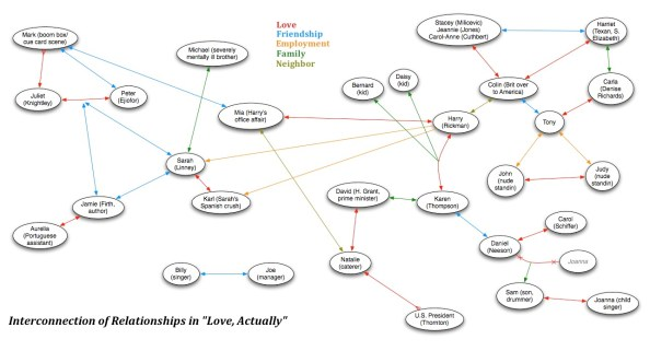 'Love_Actually'_Interconnections